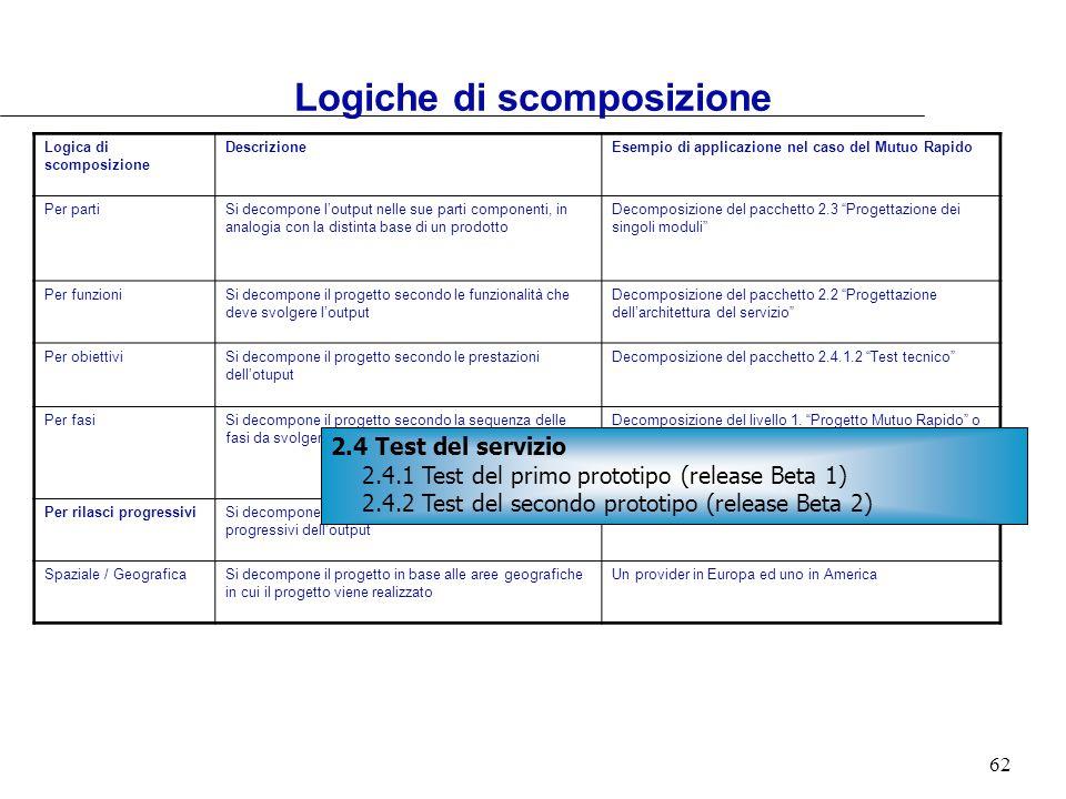 62 Logica di scomposizione DescrizioneEsempio di applicazione nel caso del Mutuo Rapido Per partiSi decompone loutput nelle sue parti componenti, in a