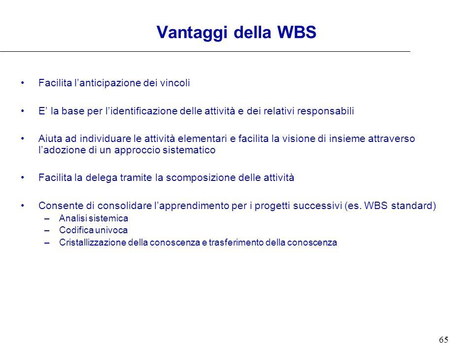65 Vantaggi della WBS Facilita lanticipazione dei vincoli E la base per lidentificazione delle attività e dei relativi responsabili Aiuta ad individua