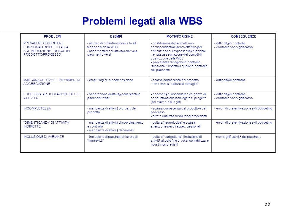 66 PROBLEMIESEMPIMOTIVI/ORIGINECONSEGUENZE PREVALENZA DI CRITERI FUNZIONALI RISPETTO ALLA SCOMPOSIZIONE LOGICA DEL PRODOTTO/PROCESSO utilizzo di crite