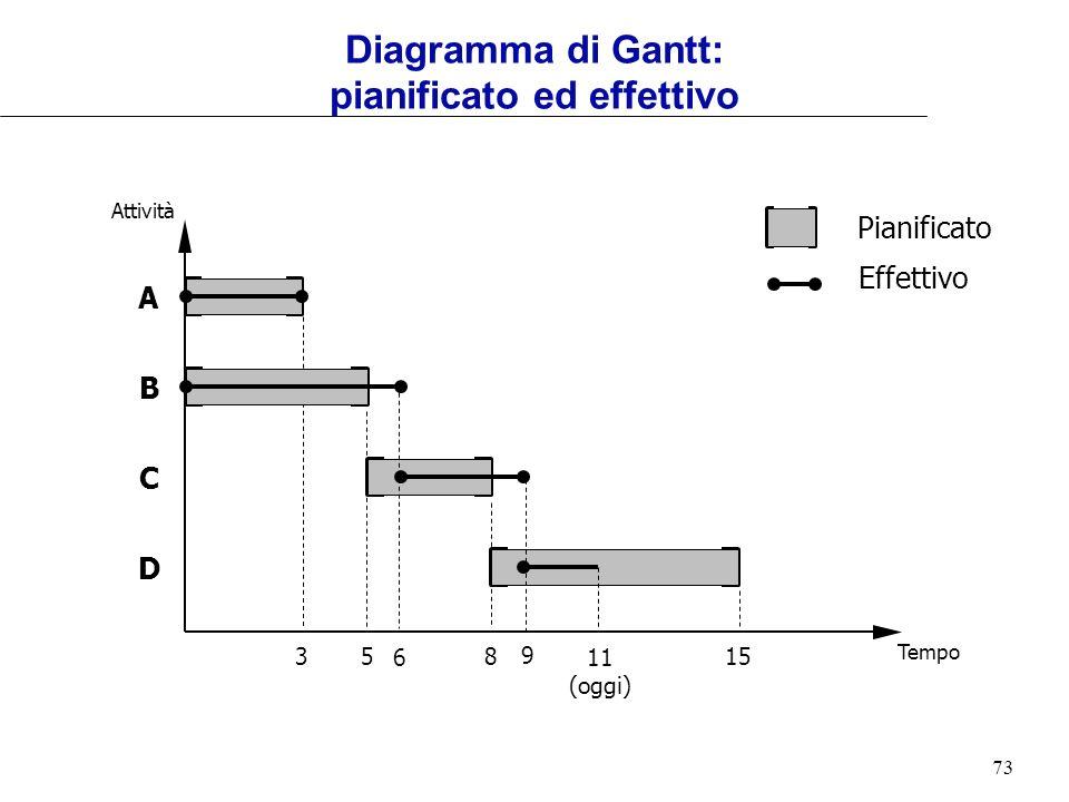 73 Tempo Attività 85153 A B C D Pianificato 11 (oggi) 6 9 Effettivo Diagramma di Gantt: pianificato ed effettivo