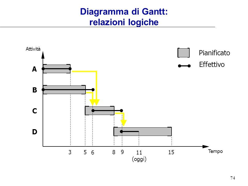 74 Tempo Attività 85153 A B C D Pianificato 11 (oggi) 6 9 Effettivo Diagramma di Gantt: relazioni logiche
