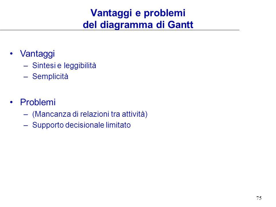 75 Vantaggi –Sintesi e leggibilità –Semplicità Problemi –(Mancanza di relazioni tra attività) –Supporto decisionale limitato Vantaggi e problemi del d