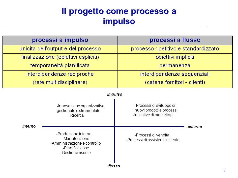 8 Il progetto come processo a impulso interno esterno impulso flusso - Innovazione organizzativa, gestionale e strumentale - Ricerca - Produzione inte