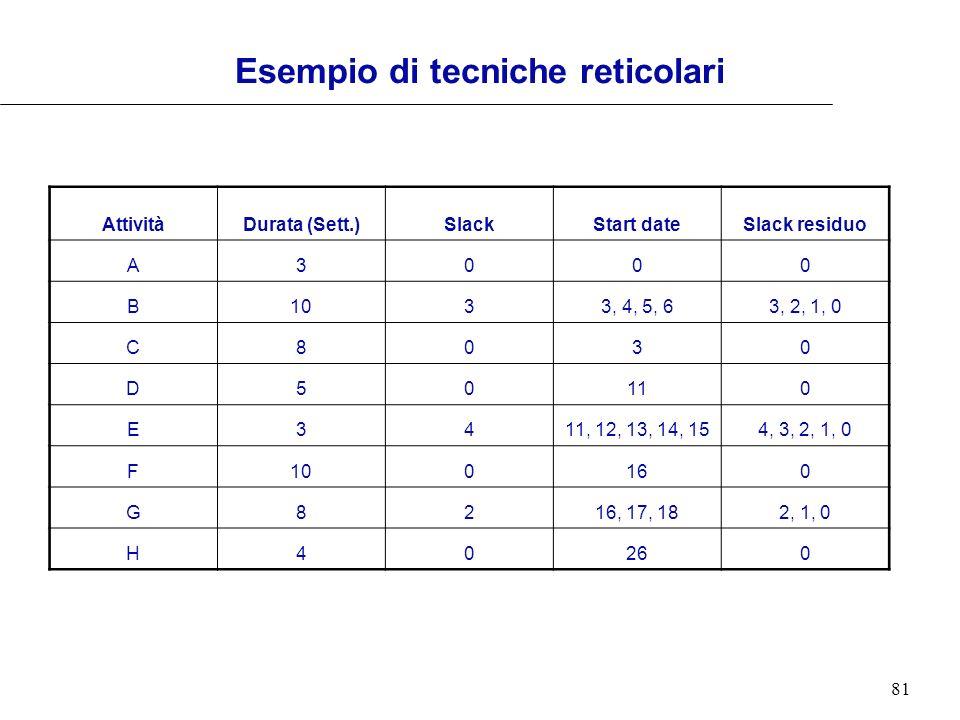 81 AttivitàDurata (Sett.)SlackStart dateSlack residuo A3000 B1033, 4, 5, 63, 2, 1, 0 C8030 D50110 E3411, 12, 13, 14, 154, 3, 2, 1, 0 F100160 G8216, 17