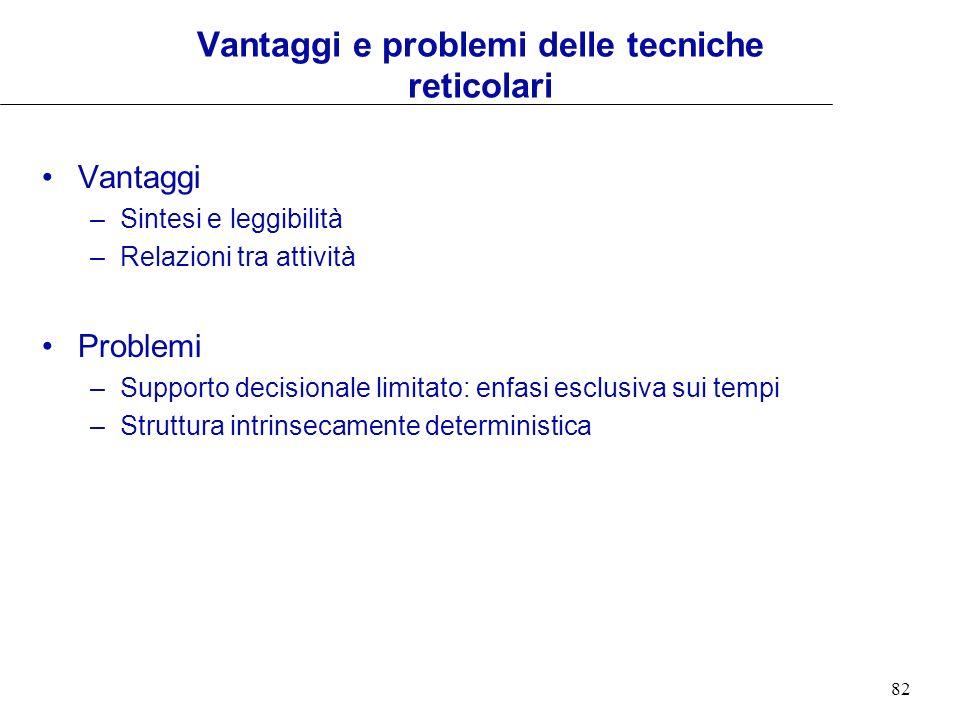 82 Vantaggi e problemi delle tecniche reticolari Vantaggi –Sintesi e leggibilità –Relazioni tra attività Problemi –Supporto decisionale limitato: enfa