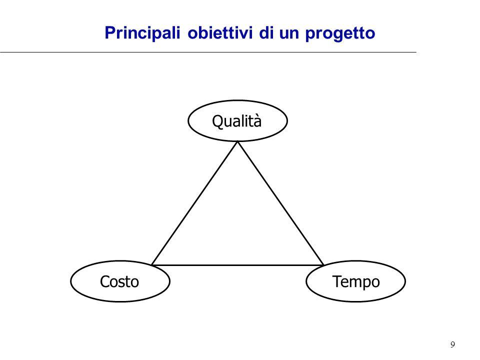 9 Principali obiettivi di un progetto Qualità TempoCosto