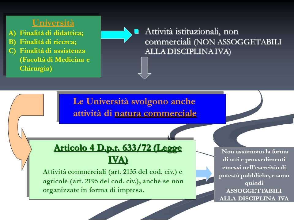 Università ATTIVITA NON COMMERCIALI ATTIVITA COMMERCIALI Non soggette alla disciplina IVA Soggette alla disciplina IVA