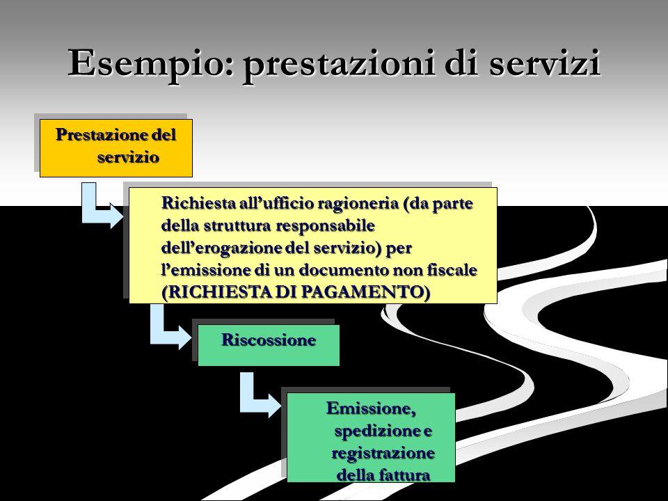 Esempio: prestazioni di servizi Prestazione del servizio Richiesta allufficio ragioneria (da parte della struttura responsabile dellerogazione del ser