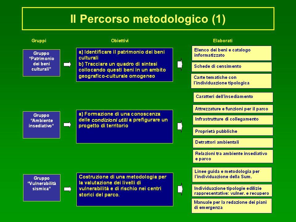 Il Percorso metodologico (1)