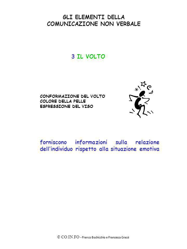 Franco Bochicchio e Francesca Grassi © CO.IN.FO - Franco Bochicchio e Francesca Grassi GLI ELEMENTI DELLA COMUNICAZIONE NON VERBALE 3 IL VOLTO CONFORM