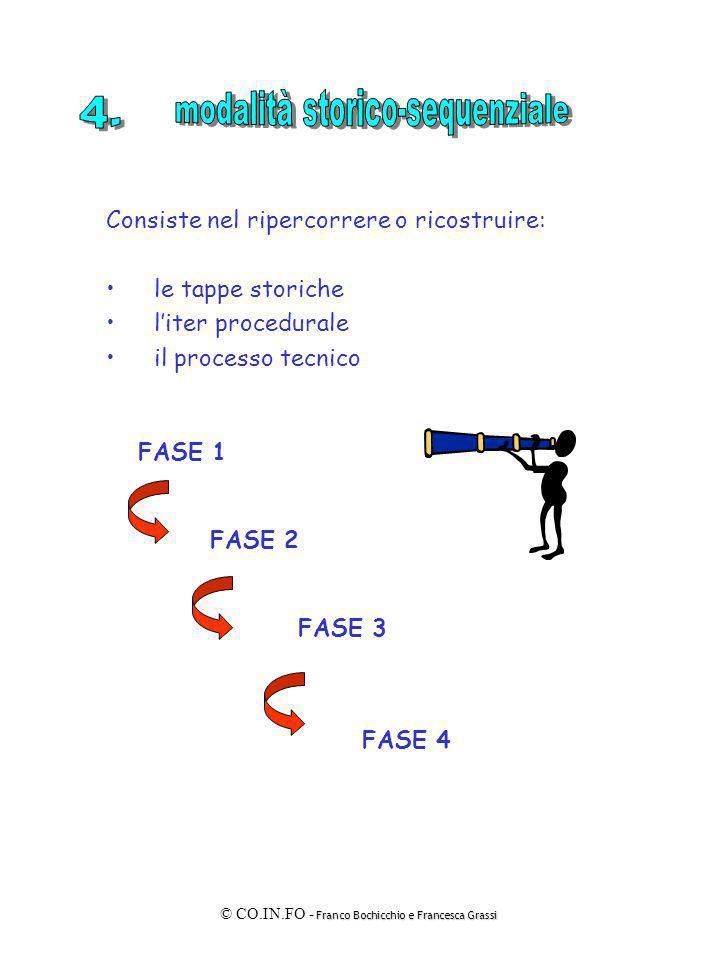 Franco Bochicchio e Francesca Grassi © CO.IN.FO - Franco Bochicchio e Francesca Grassi FASE 1 FASE 2 FASE 3 FASE 4 Consiste nel ripercorrere o ricostr
