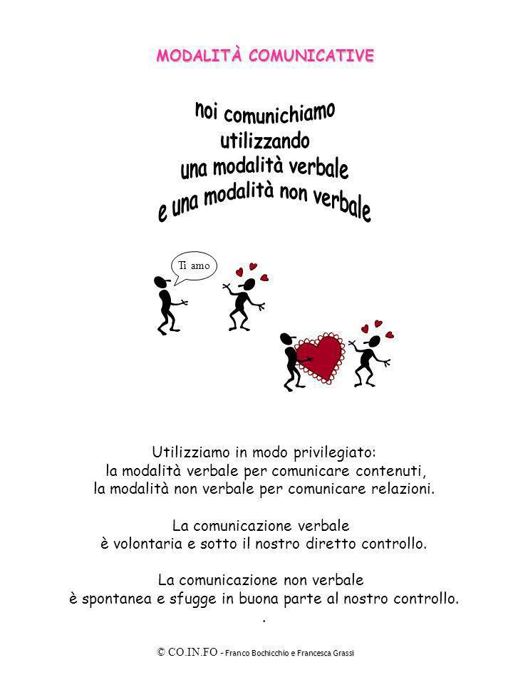 Franco Bochicchio e Francesca Grassi © CO.IN.FO - Franco Bochicchio e Francesca Grassi MODALITÀ COMUNICATIVE Ti amo Utilizziamo in modo privilegiato: