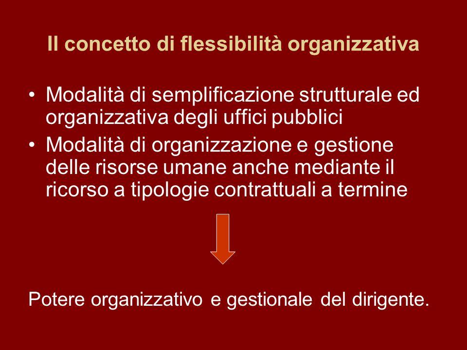 Il concetto di flessibilità organizzativa Modalità di semplificazione strutturale ed organizzativa degli uffici pubblici Modalità di organizzazione e gestione delle risorse umane anche mediante il ricorso a tipologie contrattuali a termine Potere organizzativo e gestionale del dirigente.