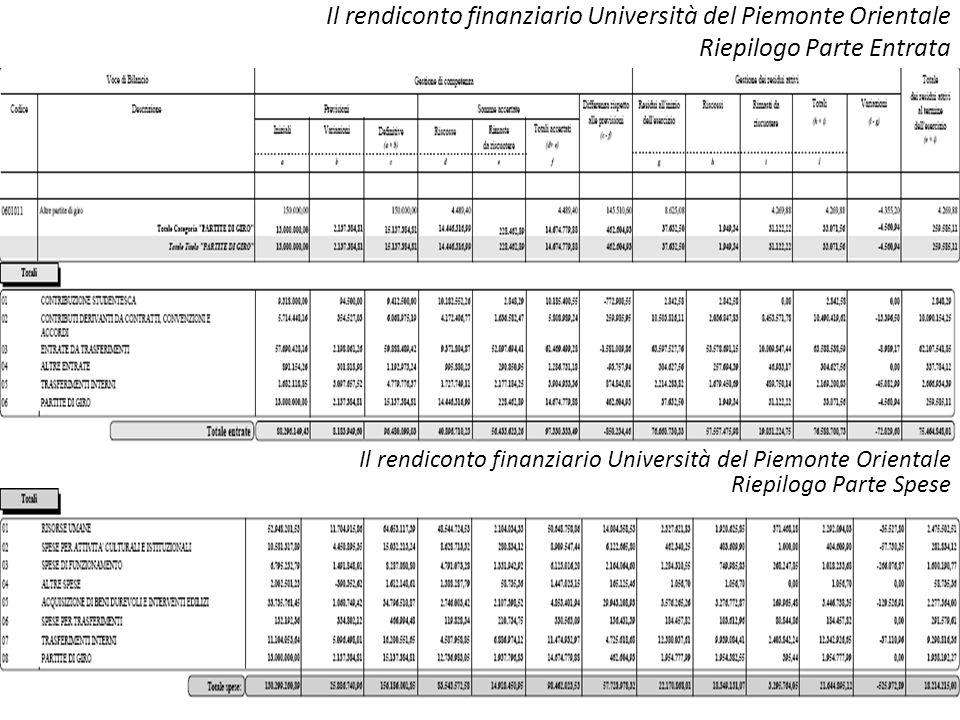Il rendiconto finanziario Università del Piemonte Orientale Riepilogo Parte Entrata Il rendiconto finanziario Università del Piemonte Orientale Riepil