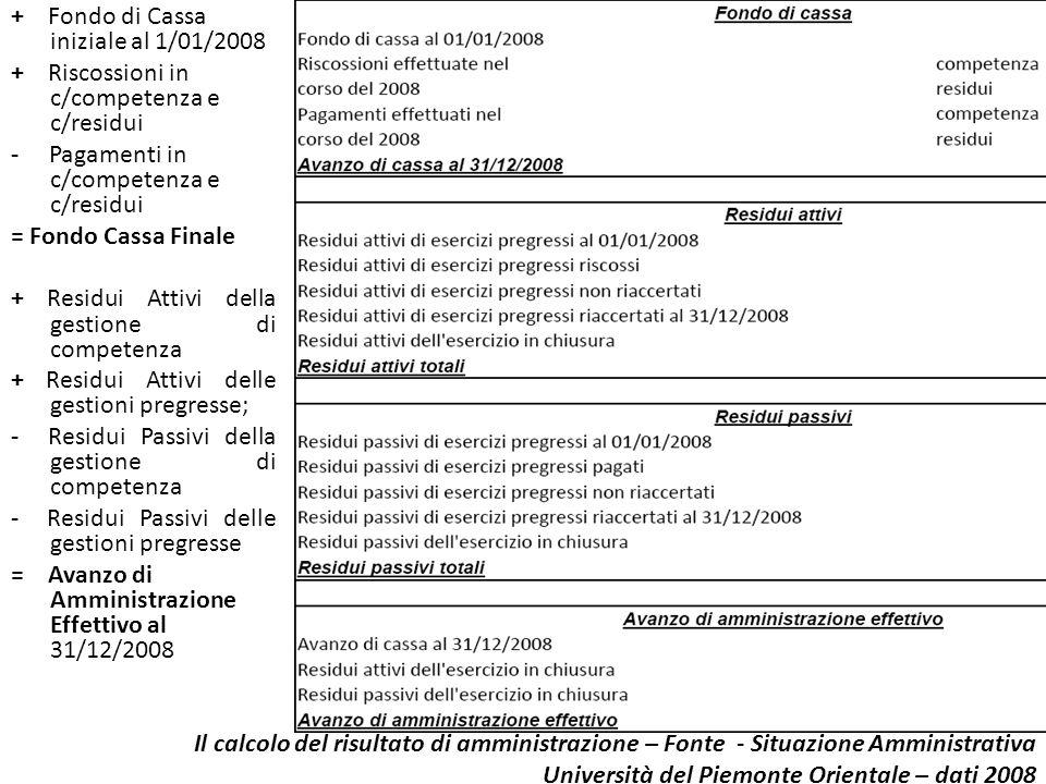 Il calcolo del risultato di amministrazione – Fonte - Situazione Amministrativa Università del Piemonte Orientale – dati 2008 + Fondo di Cassa inizial