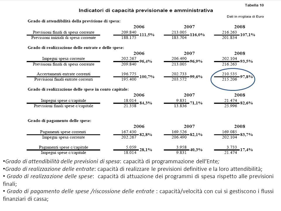 Grado di attendibilità delle previsioni di spesa: capacità di programmazione dellEnte; Grado di realizzazione delle entrate: capacità di realizzare le