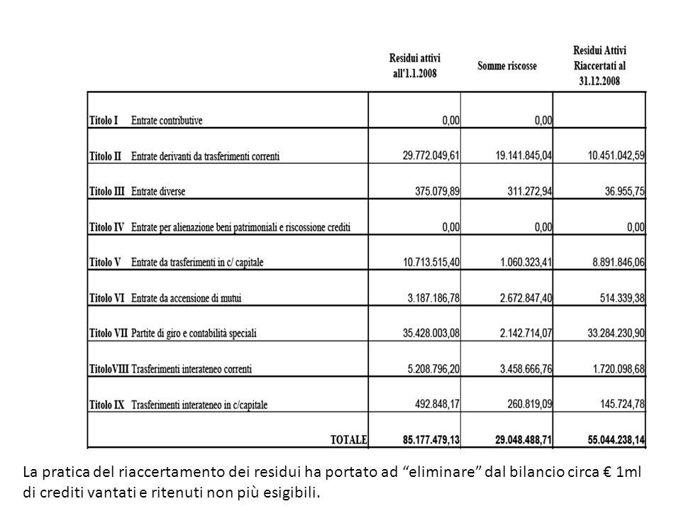 La pratica del riaccertamento dei residui ha portato ad eliminare dal bilancio circa 1ml di crediti vantati e ritenuti non più esigibili.