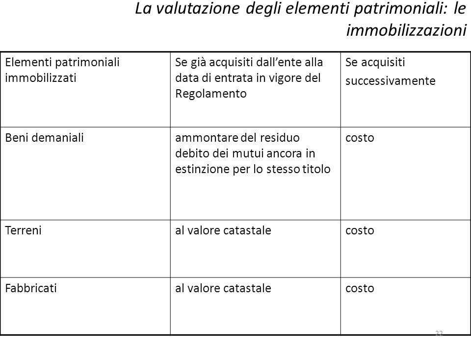 La valutazione degli elementi patrimoniali: le immobilizzazioni Elementi patrimoniali immobilizzati Se già acquisiti dallente alla data di entrata in