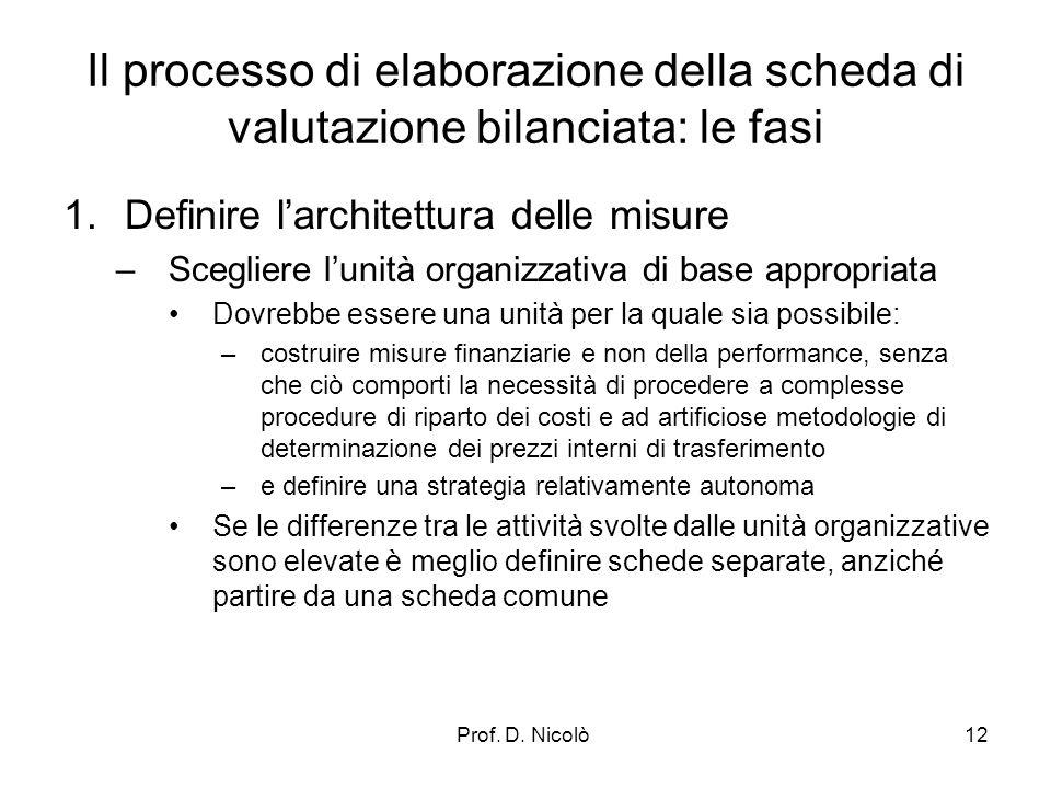 Prof. D. Nicolò12 Il processo di elaborazione della scheda di valutazione bilanciata: le fasi 1.Definire larchitettura delle misure –Scegliere lunità
