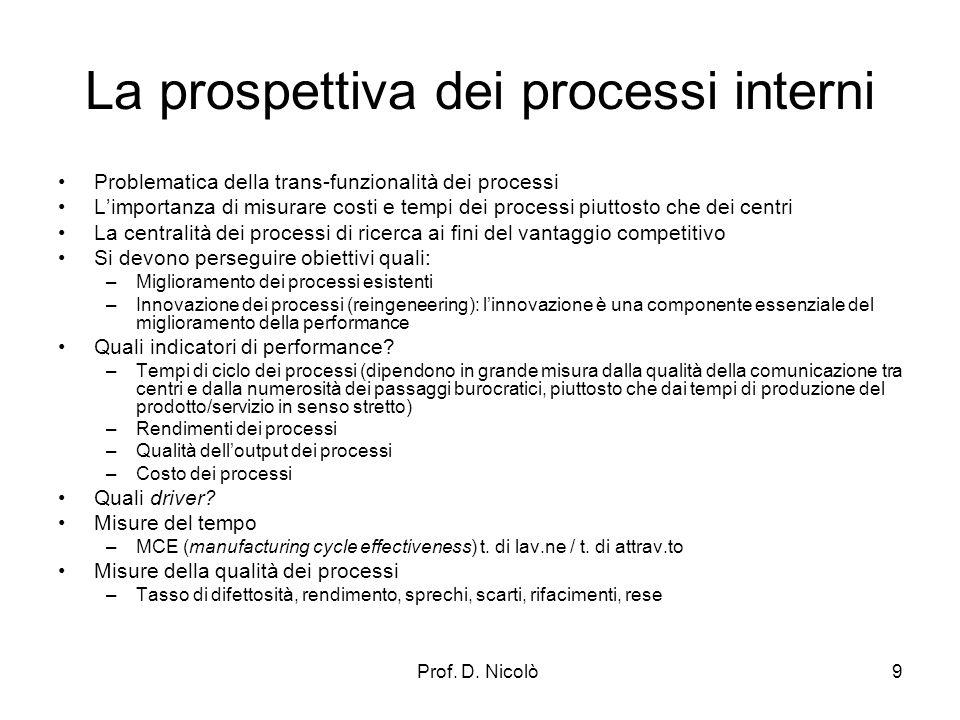 Prof. D. Nicolò9 La prospettiva dei processi interni Problematica della trans-funzionalità dei processi Limportanza di misurare costi e tempi dei proc