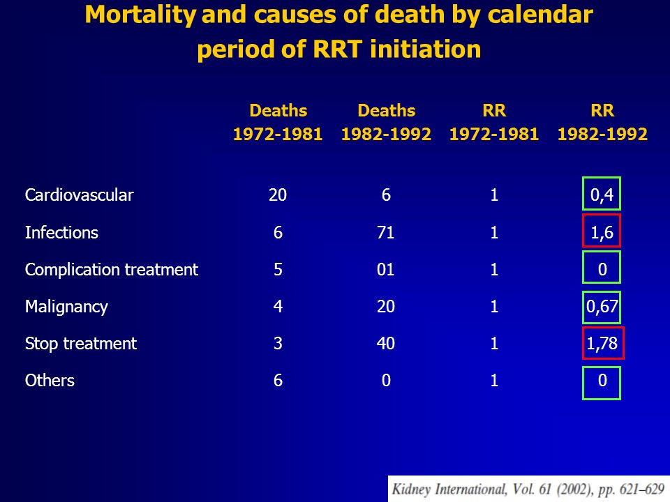 Mortality and causes of death by calendar period of RRT initiation Deaths 1972-1981 Deaths 1982-1992 RR 1972-1981 RR 1982-1992 Cardiovascular20610,4 I