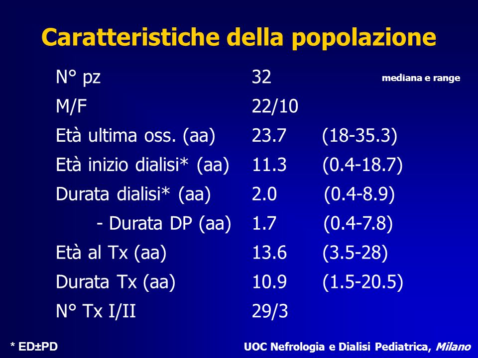 Caratteristiche della popolazione N° pz32 M/F22/10 Età ultima oss. (aa)23.7 (18-35.3) Età inizio dialisi* (aa)11.3 (0.4-18.7) Durata dialisi* (aa)2.0