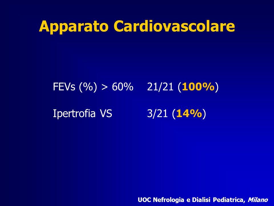 Apparato Cardiovascolare FEVs (%) > 60%21/21 (100%) Ipertrofia VS3/21 (14%) UOC Nefrologia e Dialisi Pediatrica, Milano