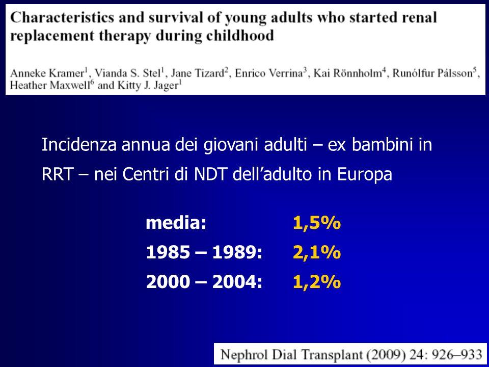 Sopravvivenza dei giovani adulti con inizio della RRT in età pediatrica Nephrol Dial Transplant (2009) 24: 926–933 altrettanto buona (o anche superiore) rispetto ai pari età con inizio RRT dopo i 18 anni e in miglioramento negli anni (in)dipendente dalletà di inizio della RRT e dalla storia dei trattamenti sostitutivi ricevuti dipendente da malattie multisistemiche, dal tipo di RRT (dialisi o trapianto) in atto al 18° anno e da ipertensione e dialisi di lunga durata mortalità legata soprattutto a complicazioni cardiovascolari ( ) e infezioni severe (- o )