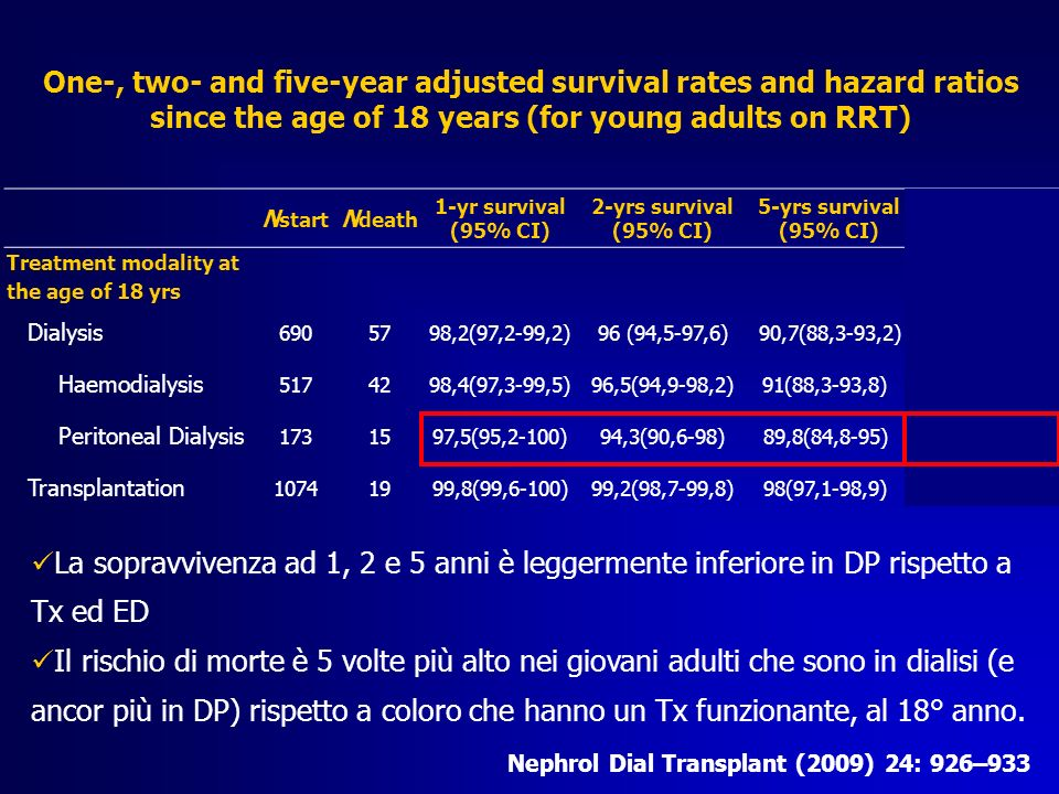 Average life-expectancy for young adults on RRT who started RRT during childhood Nephrol Dial Transplant (2009) 24: 926–933 Functioning graft: 63,2 yrs Remaining in dialysis:38,2 yrs