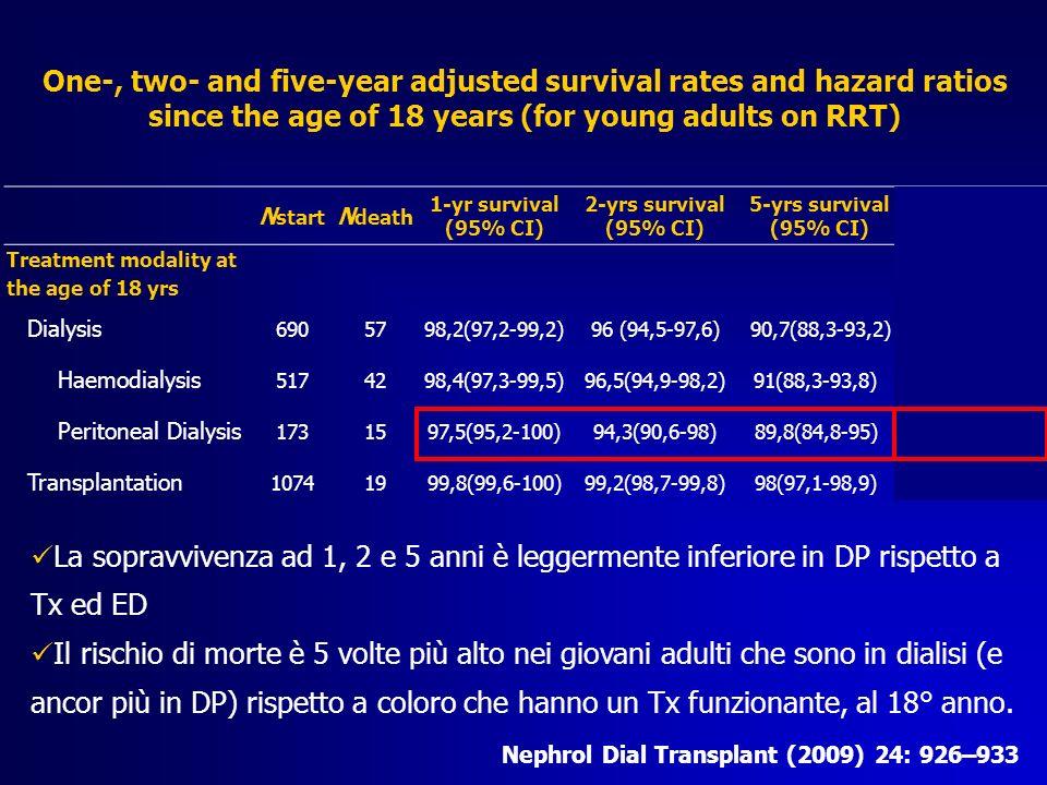 Altezza Altezza finale (cm)161.2 (135-182) mediana e range 31% HSDS < 2 DS: 2 3°50° 97° N° UOC Nefrologia e Dialisi Pediatrica, Milano