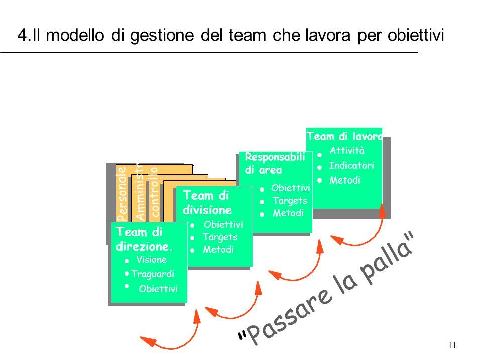 11 Team di direzione. Visione Traguardi Obiettivi Team di divisione Obiettivi Targets Metodi Responsabili di area Obiettivi Targets Metodi Team di lav