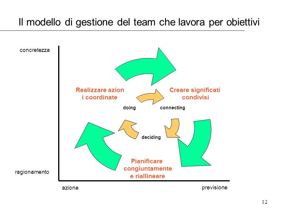12 Il modello di gestione del team che lavora per obiettivi connectin g deciding doing Creare significati condivisi Pianificare congiuntamente e riall