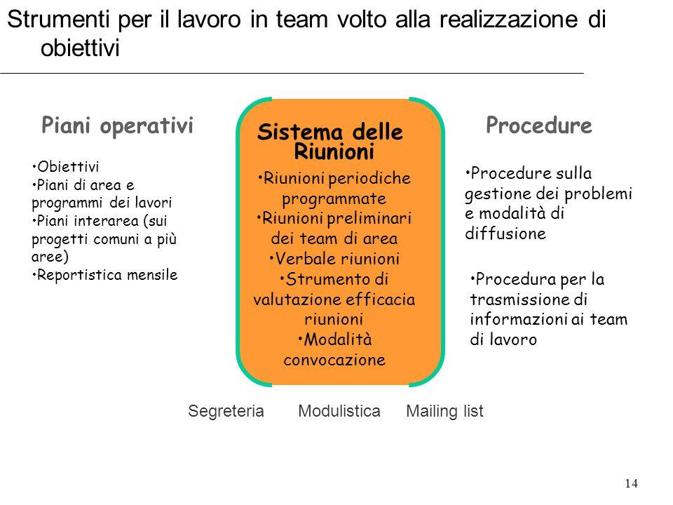 14 Strumenti per il lavoro in team volto alla realizzazione di obiettivi Piani operativi Sistema delle Riunioni Procedure Obiettivi Piani di area e pr