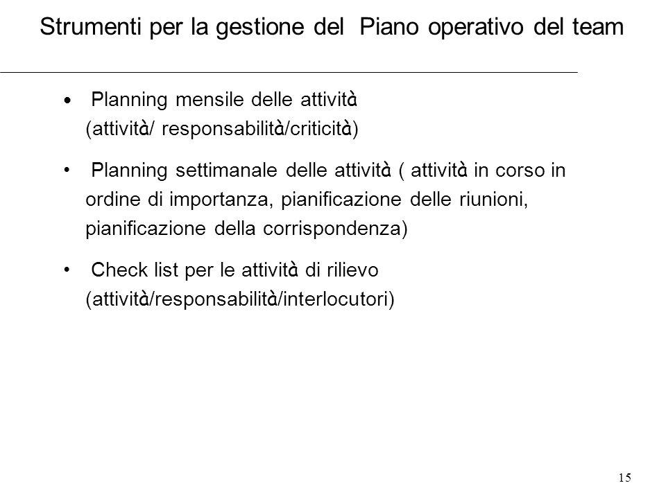 15 Planning mensile delle attivit à (attivit à / responsabilit à /criticit à ) Planning settimanale delle attivit à ( attivit à in corso in ordine di