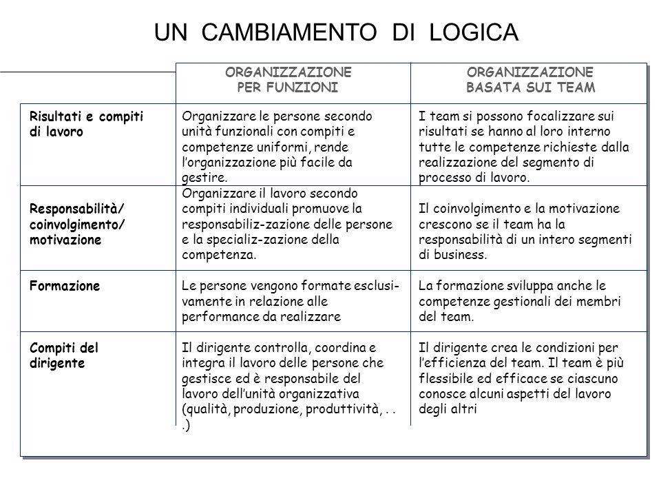 UN CAMBIAMENTO DI LOGICA ORGANIZZAZIONE PER FUNZIONI ORGANIZZAZIONE BASATA SUI TEAM Risultati e compiti di lavoro Responsabilità/ coinvolgimento/ moti