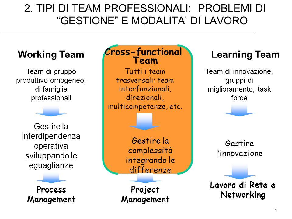 6 TEAM PROFESSIONALI: LE STRATEGIE DI CONDIVISIONE DELLA CONOSCENZA Cross-functional Team Working Team Team di rotazione, di gruppo produttivo omogeneo, di famiglie professionali Team trasversali, interfunzionali, direzionali, multicompetenze, di progetto Team di innovazione, gruppi di miglioramento, task force Gestire la interdipendenza operativa sviluppando al massimo le conoscenze sul processo Gestire la complessità tecnico- ambientale integrando le diversità delle discipline Gestire linnovazione escogitando nuove soluzioni Learning Team TIPO DITEAM OBIETTIVO E MODALITA Massimizzare la diffusione delle conoscenze necessarie sul processo Trovare un piattaforma minima tra modelli cognitivi diversi Imparare luno dallaltro per cambiare paradigma e trovare la strada nuova STRATEGIA COGNITIVA E DI CONDIVISONE