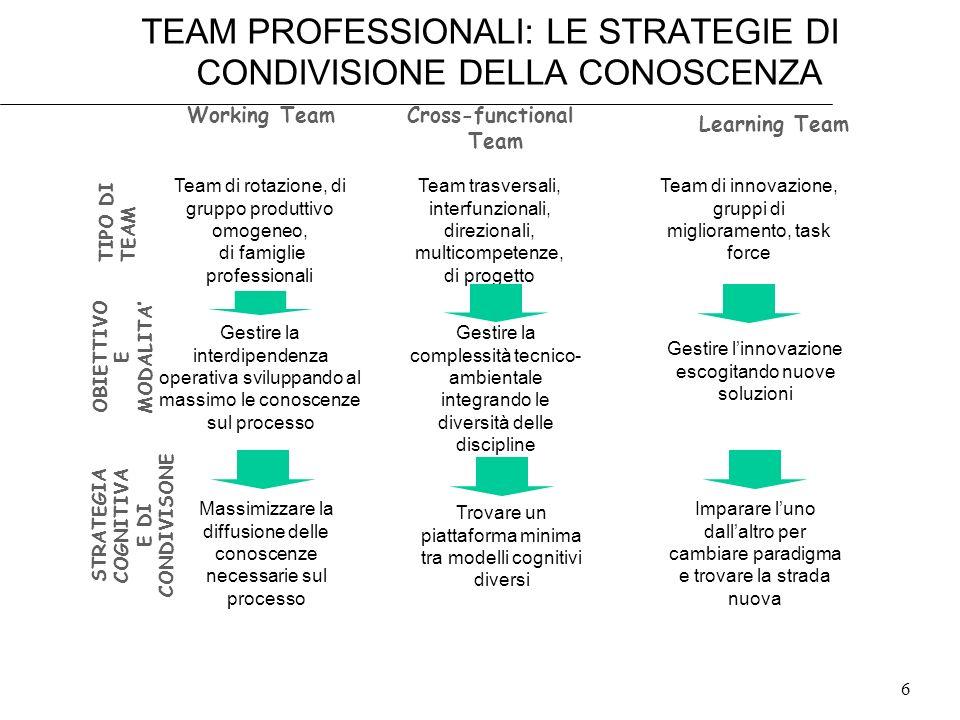 6 TEAM PROFESSIONALI: LE STRATEGIE DI CONDIVISIONE DELLA CONOSCENZA Cross-functional Team Working Team Team di rotazione, di gruppo produttivo omogene