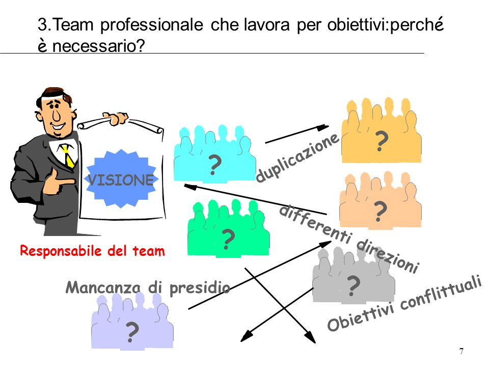 7 Obiettivi conflittuali ? ? ? duplicazione differenti direzioni Mancanza di presidio ??? Responsabile del team VISIONE 3.Team professionale che lavor