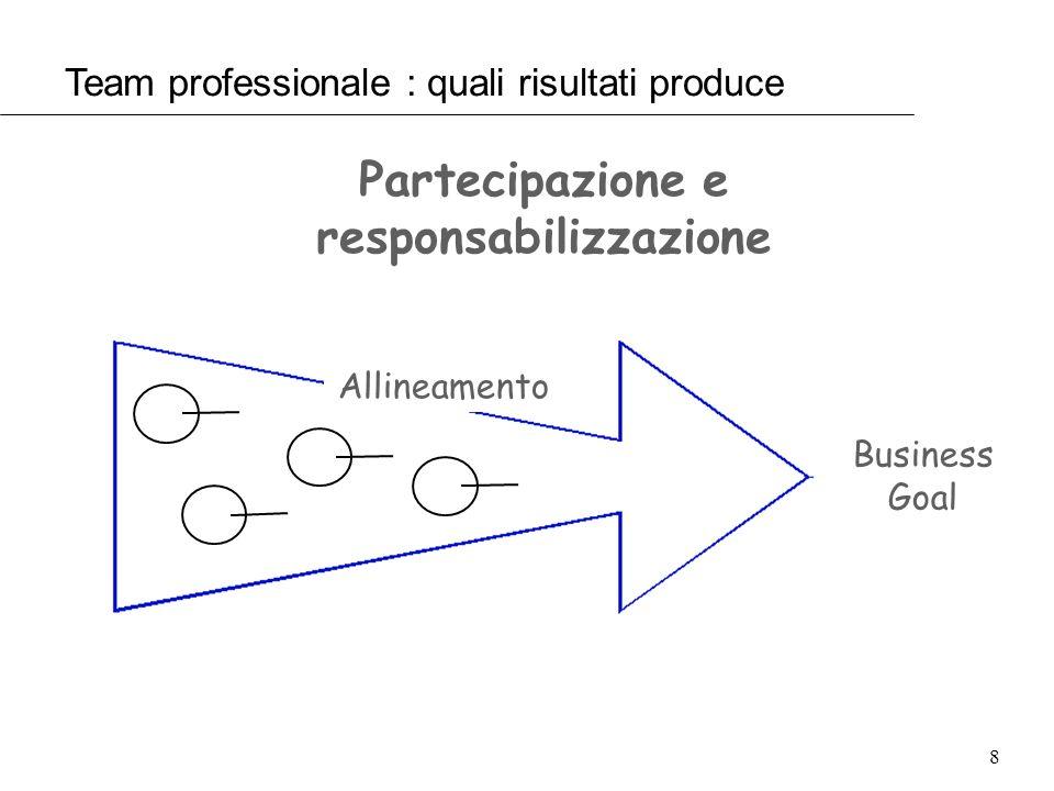 8 Partecipazione e responsabilizzazione Allineamento Business Goal Team professionale : quali risultati produce