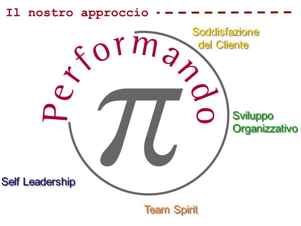Il nostro approccio Self Leadership Team Spirit Sviluppo Organizzativo Sviluppo Organizzativo Soddisfazione del Cliente Soddisfazione del Cliente