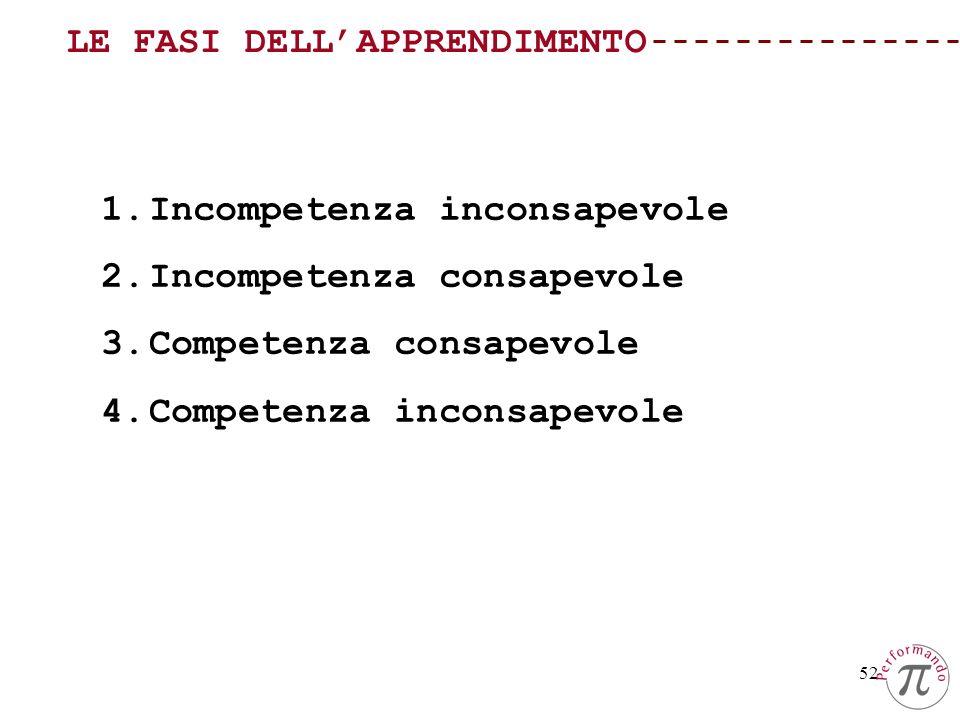 52 LE FASI DELLAPPRENDIMENTO 1.Incompetenza inconsapevole 2.Incompetenza consapevole 3.Competenza consapevole 4.Competenza inconsapevole