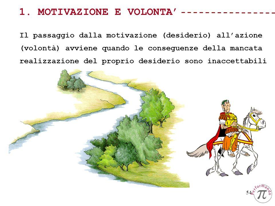 54 1. MOTIVAZIONE E VOLONTA Il passaggio dalla motivazione (desiderio) allazione (volontà) avviene quando le conseguenze della mancata realizzazione d