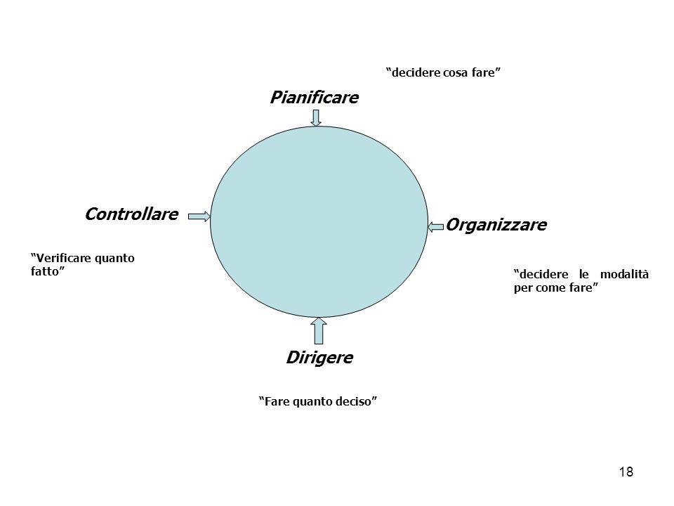 18 Pianificare Organizzare Dirigere Controllare decidere cosa fare decidere le modalità per come fare Fare quanto deciso Verificare quanto fatto