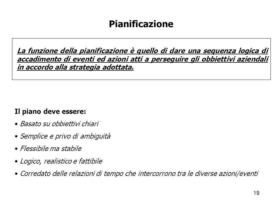 19 Pianificazione La funzione della pianificazione è quello di dare una sequenza logica di accadimento di eventi ed azioni atti a perseguire gli obbie