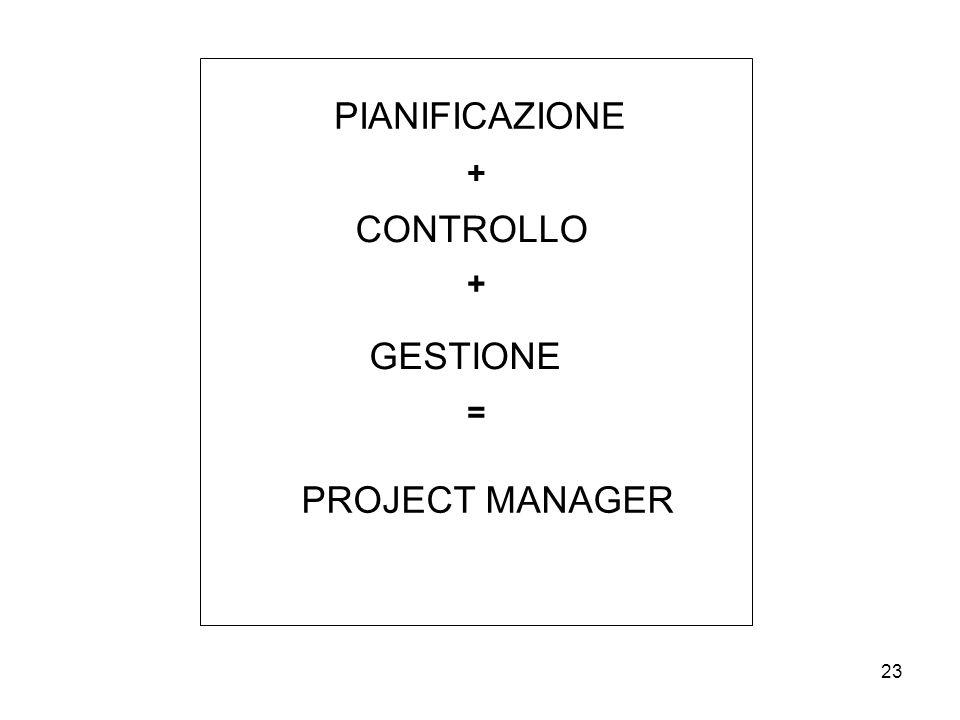 23 PIANIFICAZIONE CONTROLLO GESTIONE + + = PROJECT MANAGER