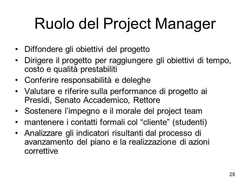 29 Ruolo del Project Manager Diffondere gli obiettivi del progetto Dirigere il progetto per raggiungere gli obiettivi di tempo, costo e qualità presta