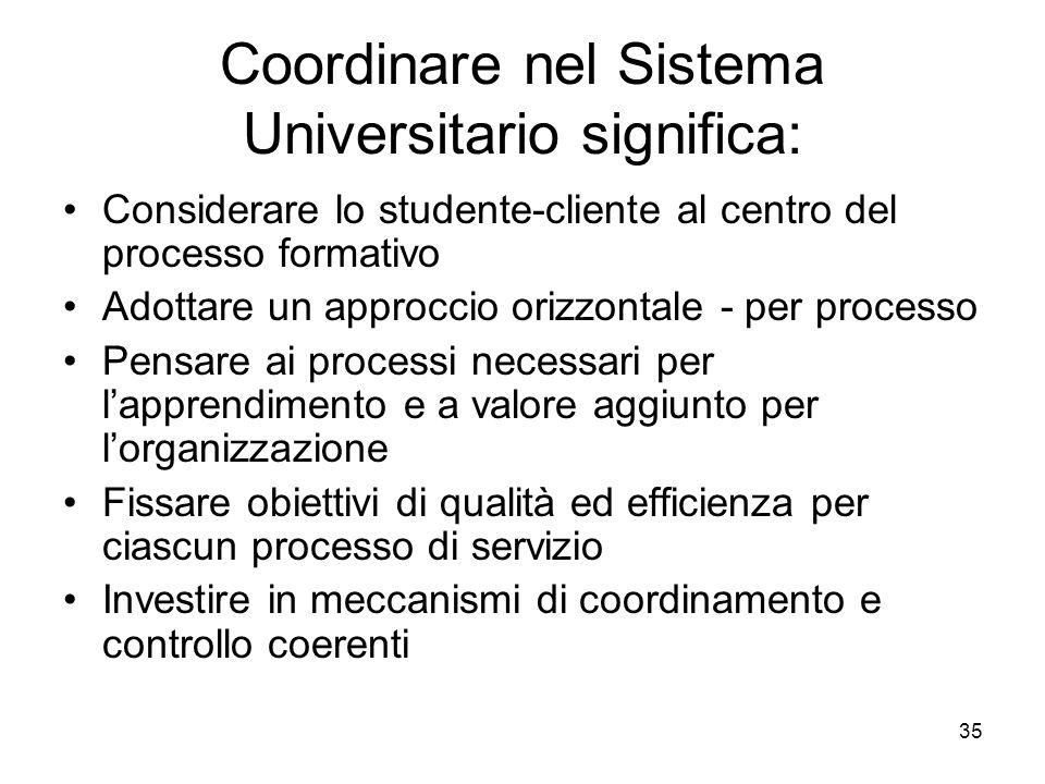 35 Coordinare nel Sistema Universitario significa: Considerare lo studente-cliente al centro del processo formativo Adottare un approccio orizzontale