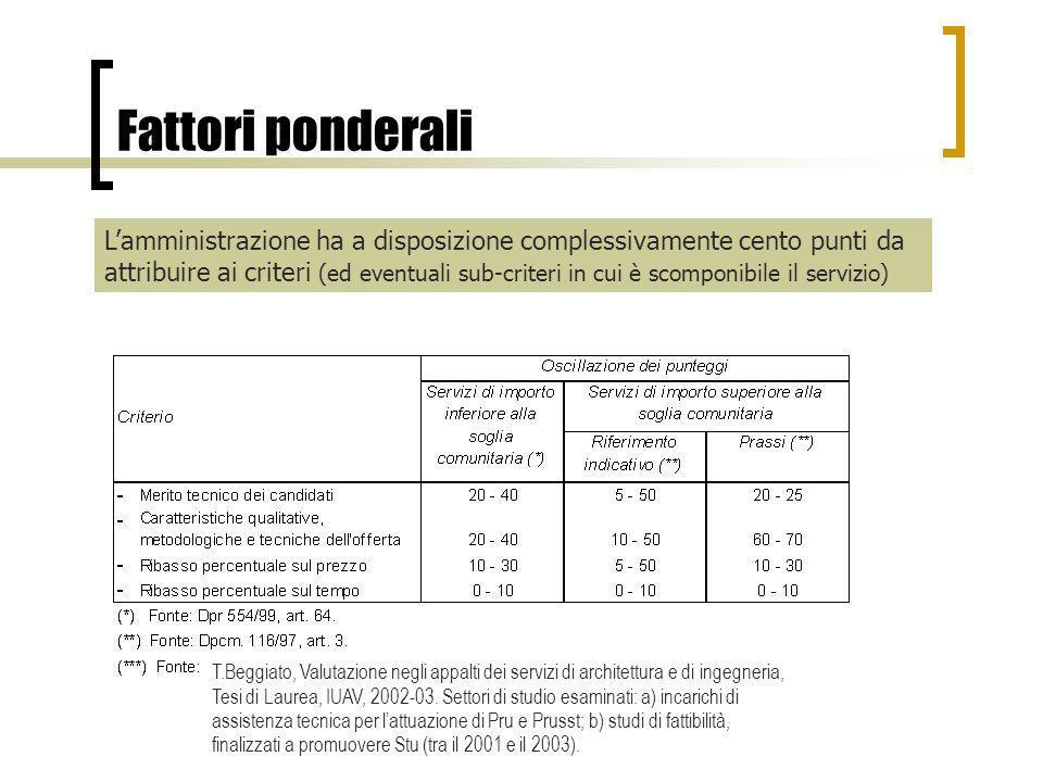 Fattori ponderali Lamministrazione ha a disposizione complessivamente cento punti da attribuire ai criteri (ed eventuali sub-criteri in cui è scomponi