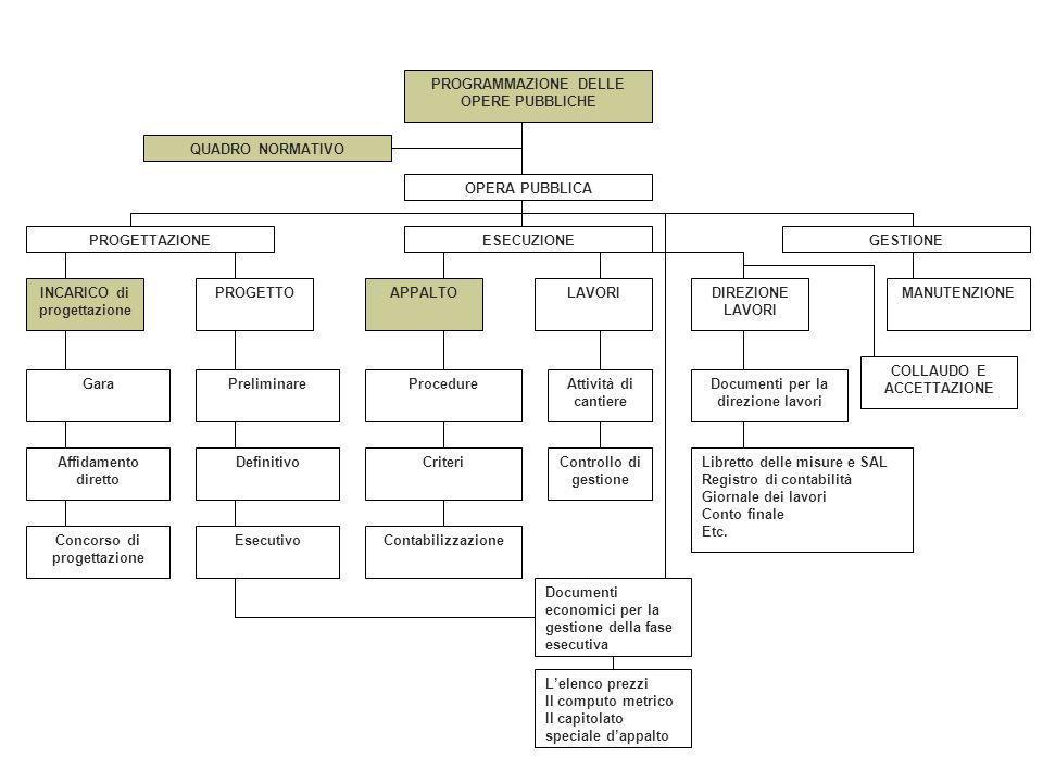 aggiornamenti La normativa comunitaria La normativa comunitaria ha individuato tre tipologie fondamentali di appalto in relazione alloggetto del contratto appalto pubblico di servizi appalto pubblico di forniture appalto pubblico di lavori Dir.