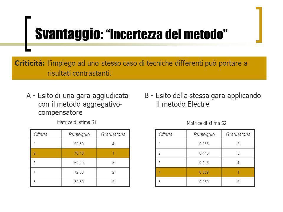Svantaggio: Incertezza del metodo A - Esito di una gara aggiudicata con il metodo aggregativo- compensatore Matrice di stima S1 OffertaPunteggioGradua